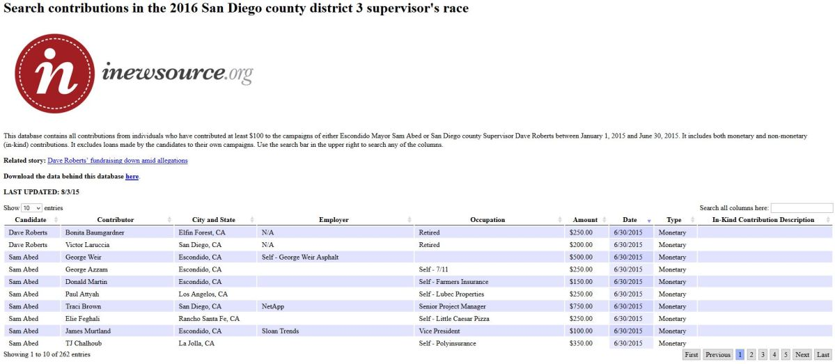 SD_County_District_3_Contributions_Data_Center_Image