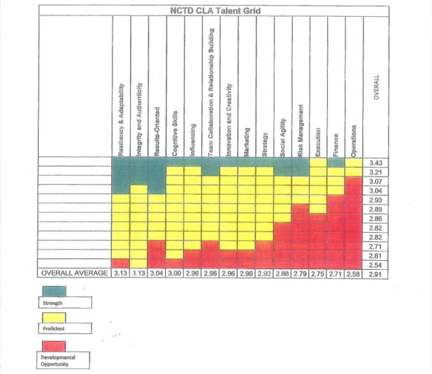 Graphic shows how NCTD managers scored in multiple competencies, ranked from green (strength), yellow (proficient) and red (developmental opportunity). No one row is indicative of a single individual. Source: North County Transit District