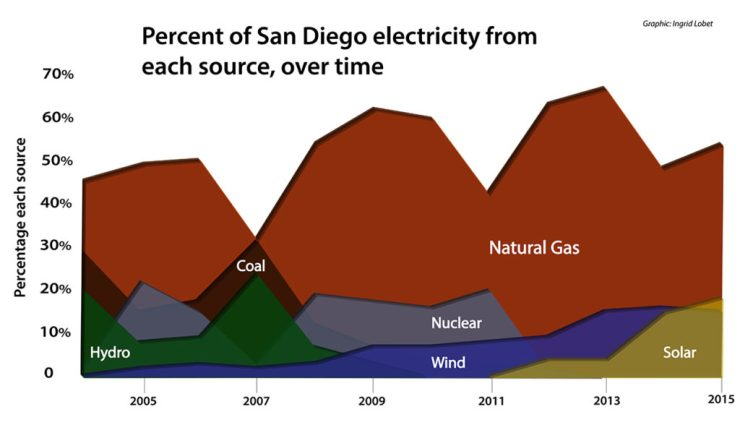 Changes in the mix of electrical generation in SDG&E territory over time. Not shown: electricity from burning wood (biomass), 2 percent of electricity in 2015. Nor geothermal, which accounted for 0, but has provided as much as 4 percent of SDG&E power.