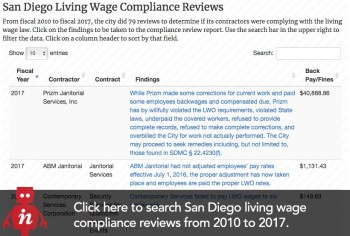 living wage compliance reviews