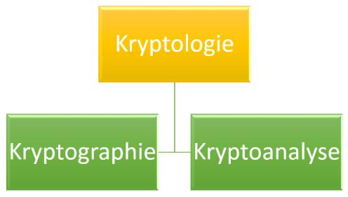 Die Wissenschaftsbereiche der Kryptologie