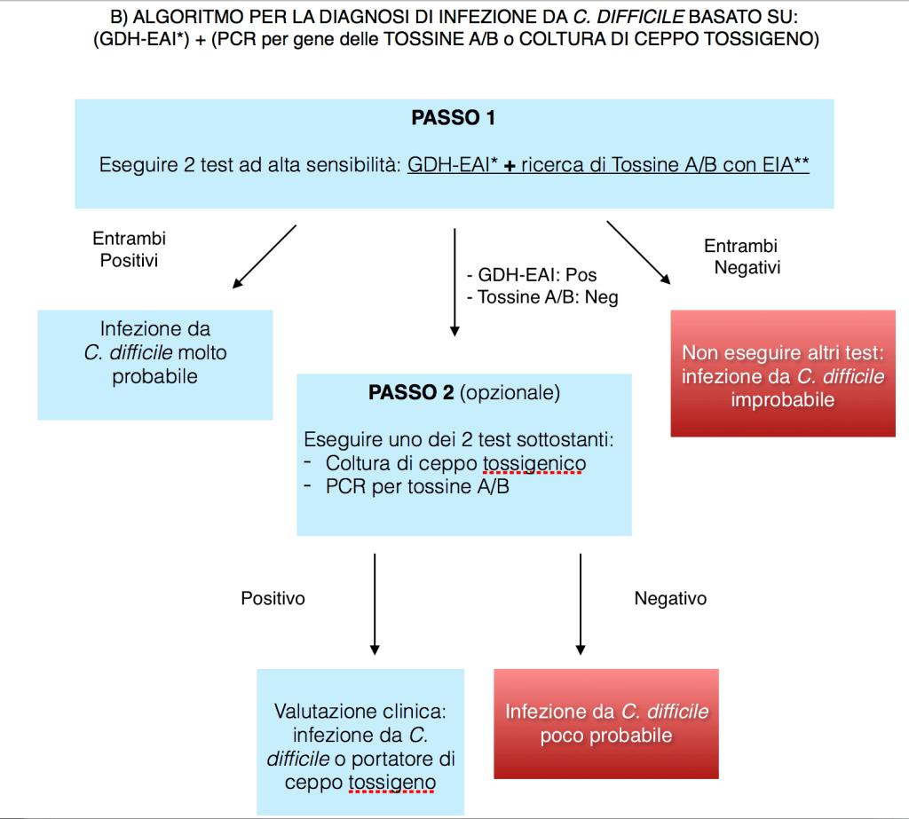 Diagnosi di infezione da C. difficile 02