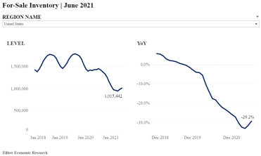 Graph showing housing inventory trends since January 2018 and how they have been in crisis lately.