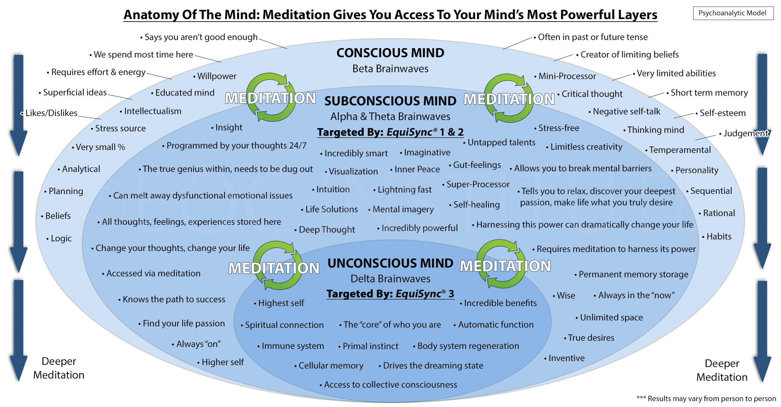 77 Subconscious Mind Power Benefits Chart Dive In With