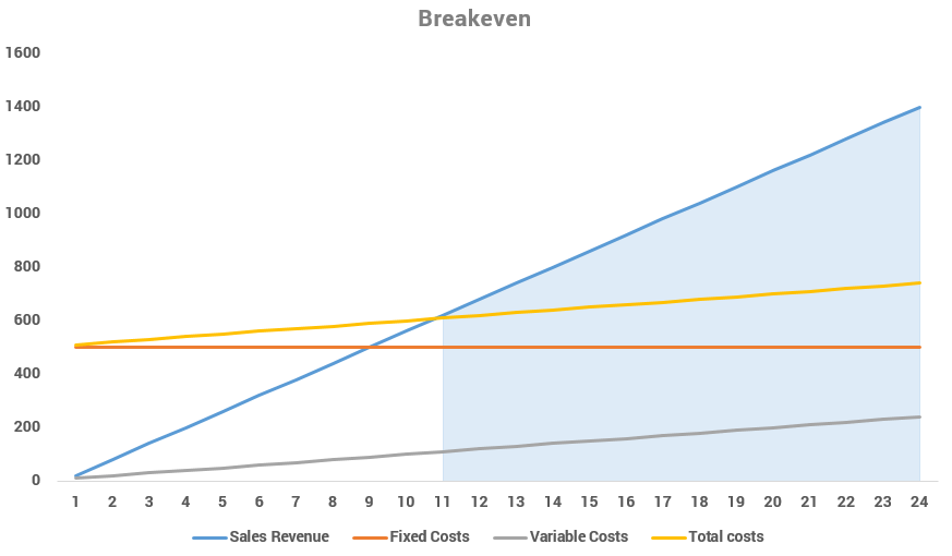 graph showing break-even anaylysis from 11 to 24 days