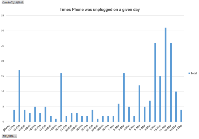 times phone was unplugged on a given day showing Battery Last before It Dies