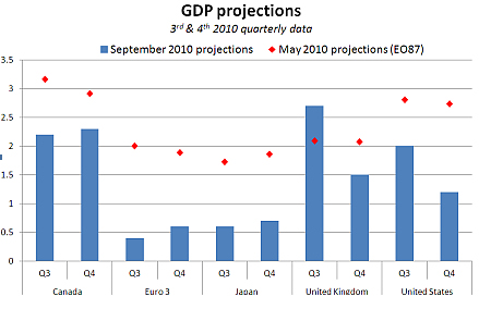 GDP Projections