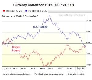 Dollar vs British Pound