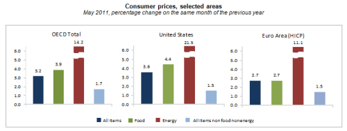 Consumer Price Inflation OECD May 2011