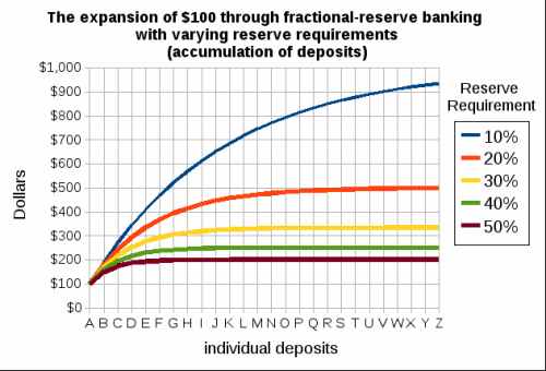 Money Multiplier due to Fractional Reserve system