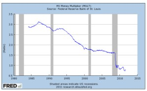 Money Multiplier 1980-2011