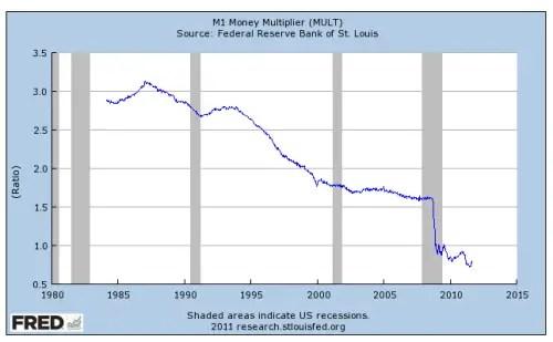 Money Multiplier 1980-2011