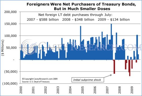 Foreigners were Net Purchasers of Treasury Bonds, but in smaller doses