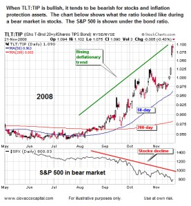 Markets Fear Deflation