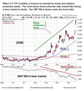 Rising Deflation Trend 2008