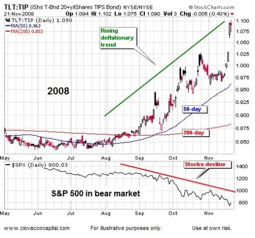 Deflationary Trend Building