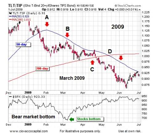Stocks Bottoming Deflation Ending