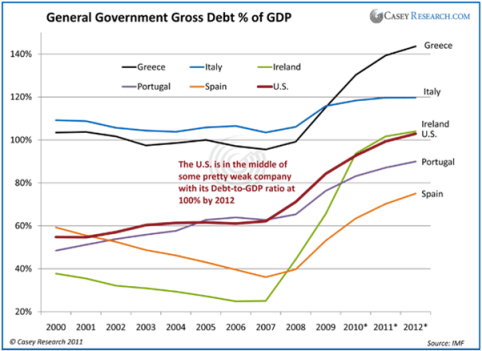 General Government Gross Debt % of GDP