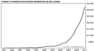 China's Foreign Reserves