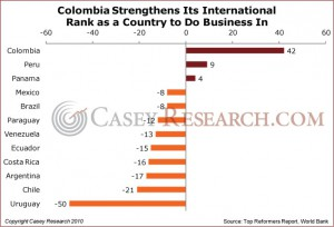 Colombia Strengthens Its International Rank as a Country to Do Business In