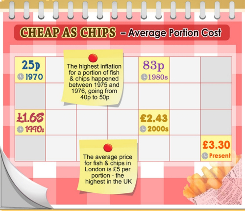 Cost of Living- price increases inflation