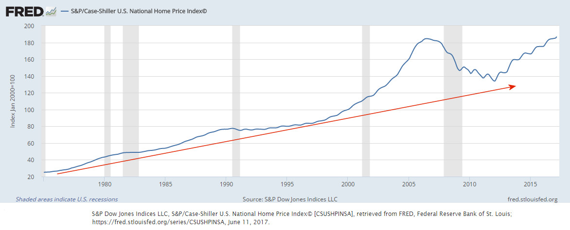 Inflation Adjusted Housing Prices