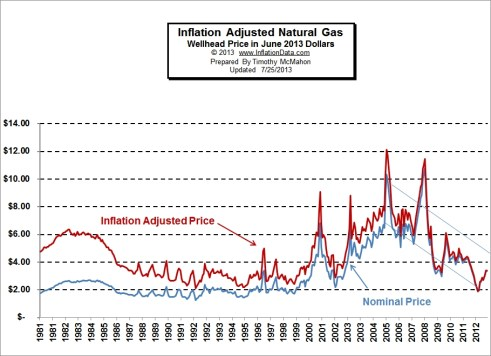 Inflation Adjusted Natural Gas