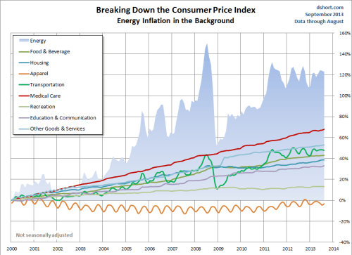 Energy in the Consumer Price Index