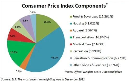 Consumer Price Index Percentages