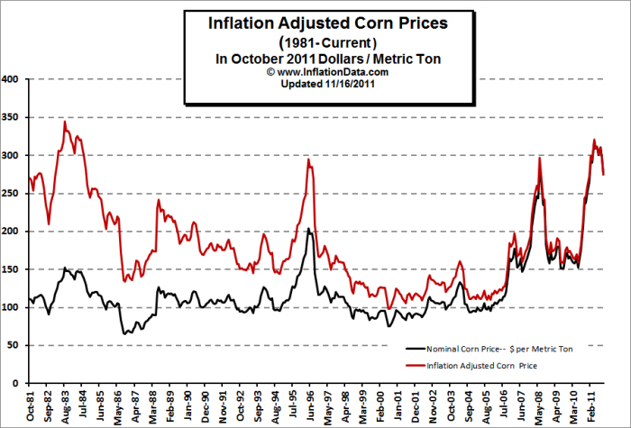 Inflation Adjusted Corn Price