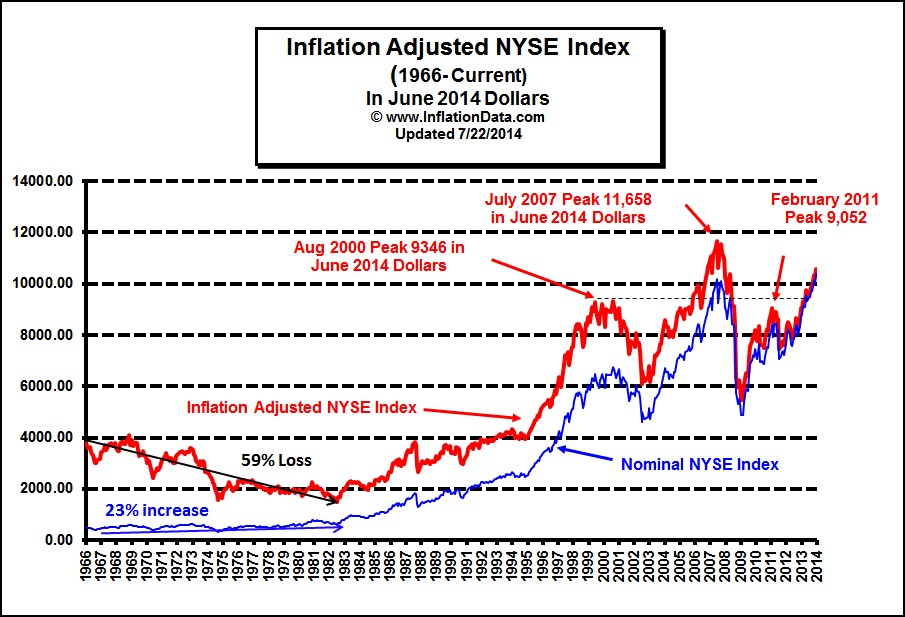 NYSE Stock Prices Adjusted for Inflation