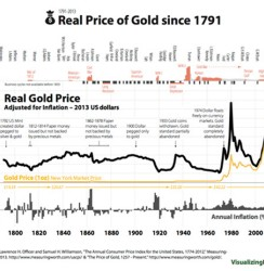 Inflation Adjusted Gold Price