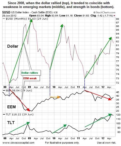 Dollar-vs-EEM-TLT