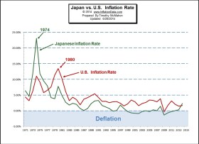 https://i1.wp.com/inflationdata.com/articles/wp-content/uploads/2014/06/US-vs-Japan-inflation.jpg?resize=280%2C203