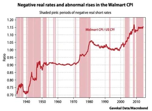 Neg_real_rates_Walmart_CPI