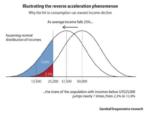 Reverse Acceleration