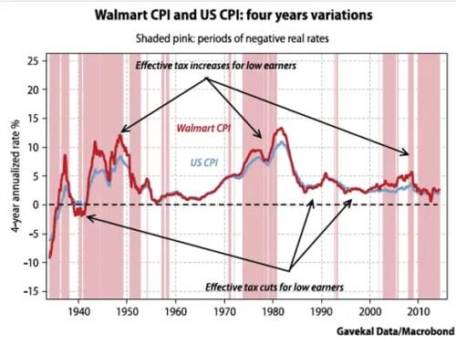 Walmart_CPI_4yr_variations