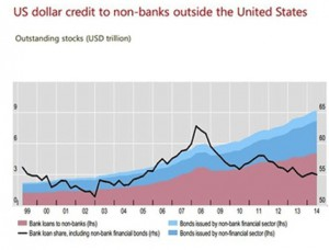 Dollars in Non_Banks