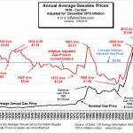 Inflation Adjusted Gasoline Jan 2016