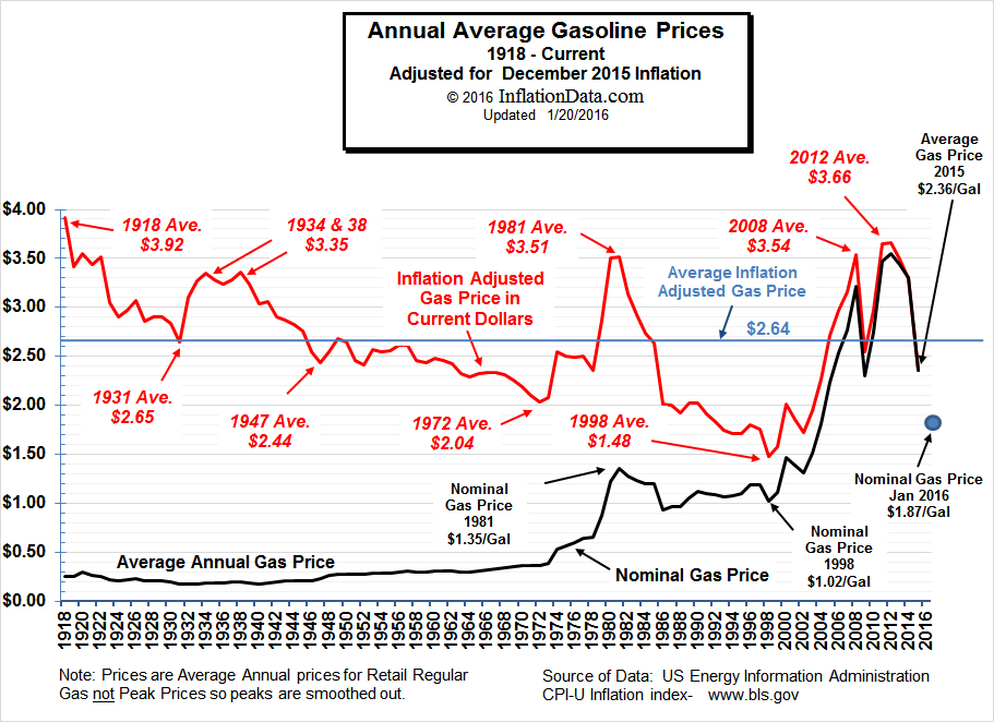 Low Gas Prices >> Inflation Adjusted Gasoline Prices
