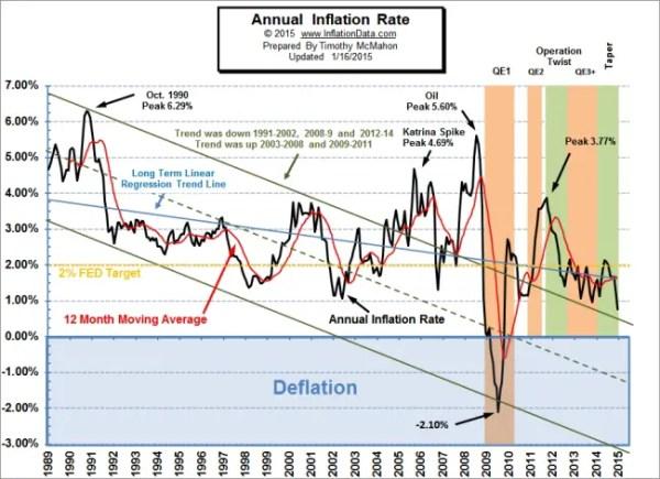 Bureau of Labor Statistics: Inflation Down