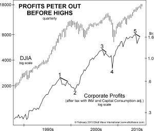 Profits Peter Out