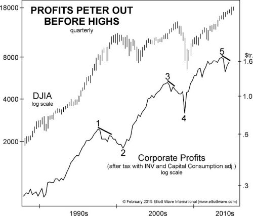 Profits Peter Out