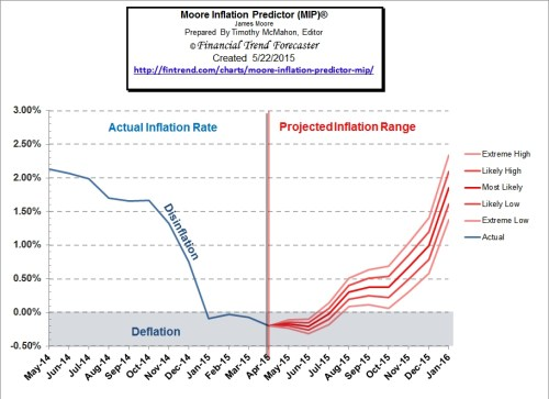 Moore_Inflation_Predictor_May_15