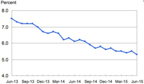 Unemployment Rate June 2013-15