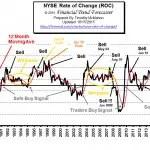 NYSE ROC Oct 15