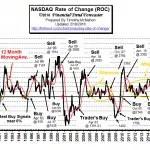 NASDAQ_ROC-Feb16a