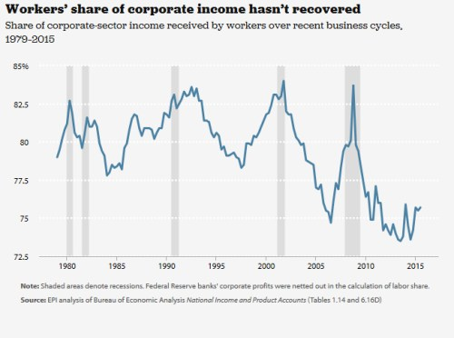 Worker's Share of Corp Income