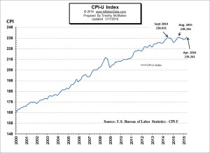 CPI Reaches All-Time High