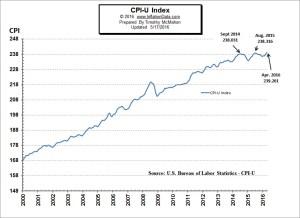 CPI-U Index
